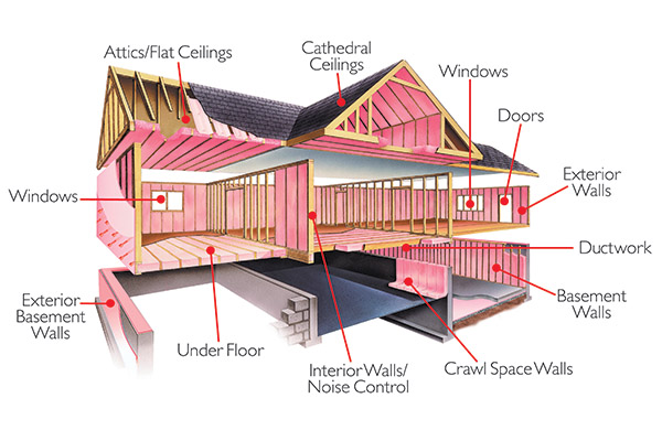 Owens Corning Insulating Systems Llc Is A Manufacturer Of Durable High Quality Fibergl Products And Does Not Or Endorse Other Insulation Industry